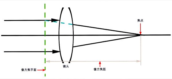 什么是镜头的焦距_了解单反镜头焦距【初级摄影教程】